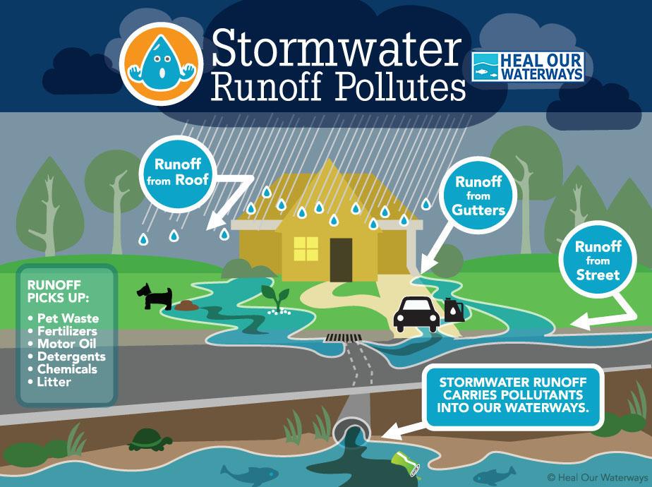 Stormwater Runoff Diagram